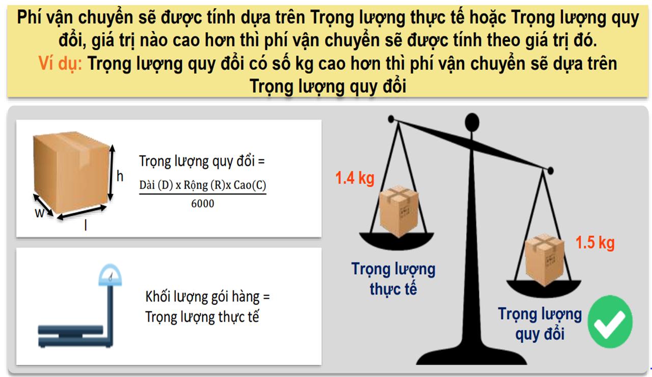 bangcuoc phi van chuyen bang duong hang khong 2